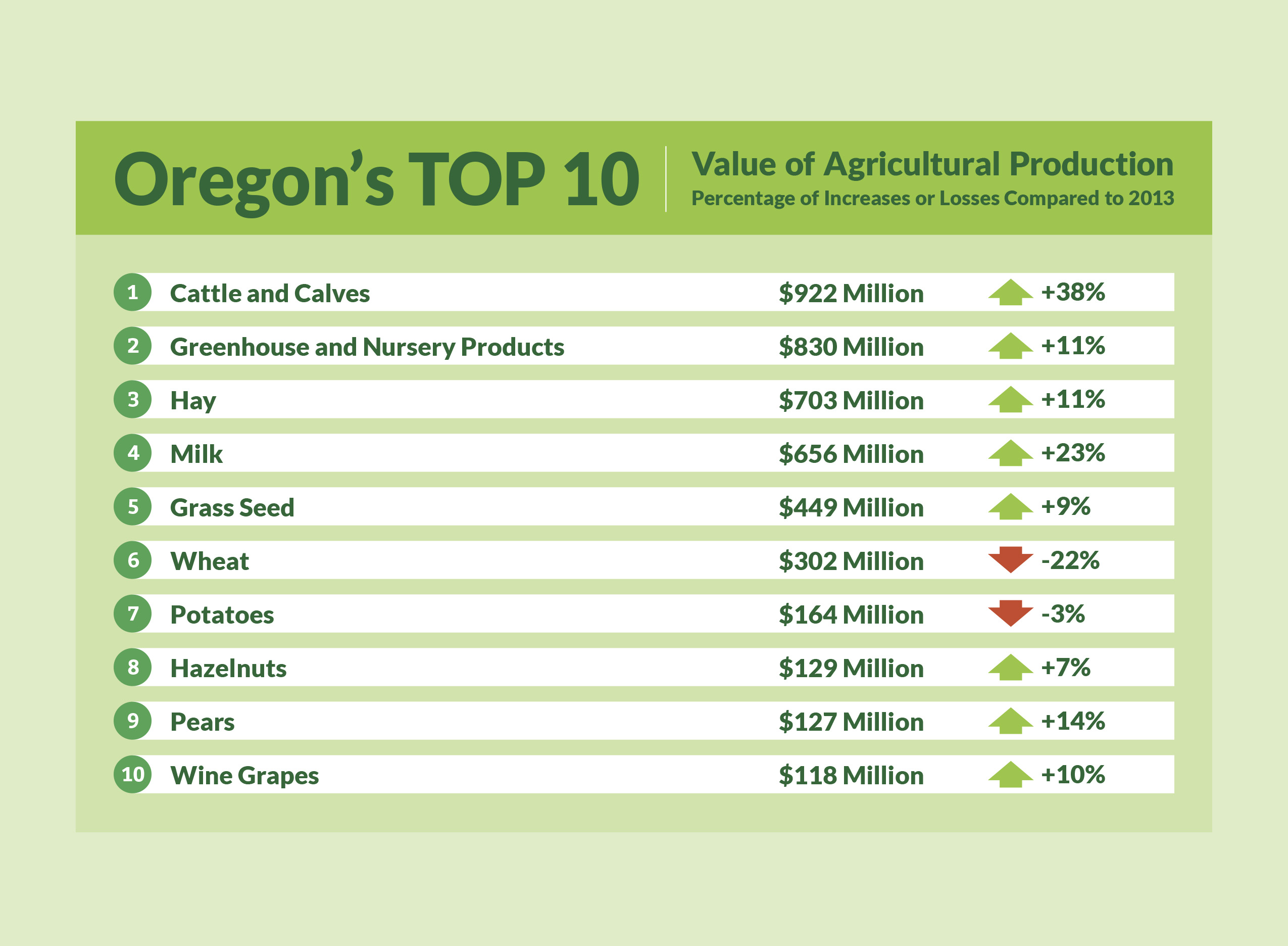 Oregon's Top 10 Crops